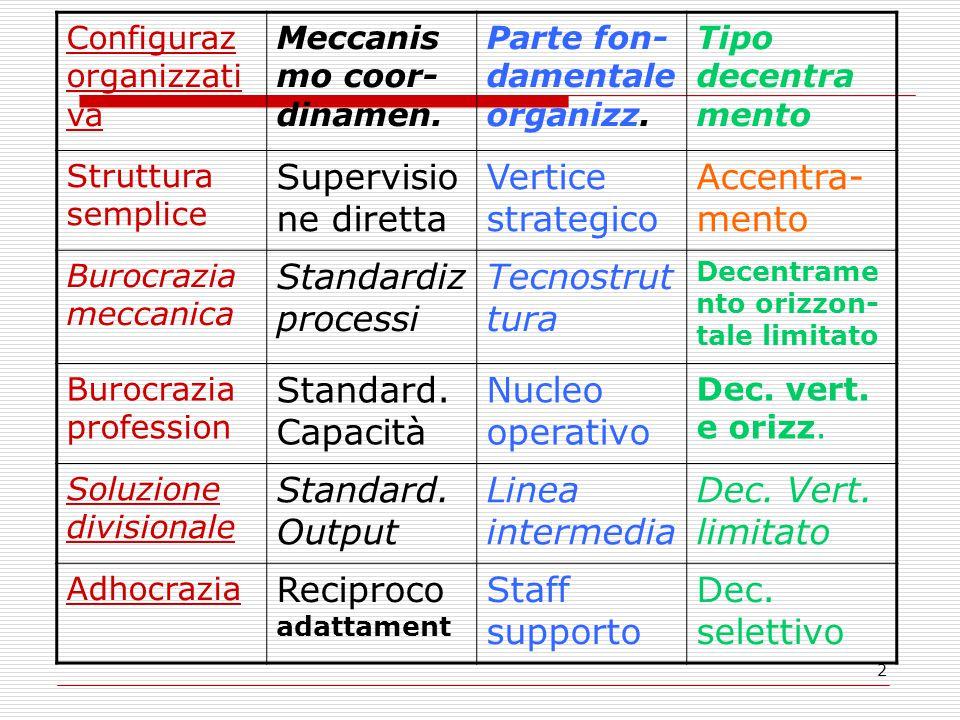 2 Configuraz organizzati va Meccanis mo coor- dinamen. Parte fon- damentale organizz. Tipo decentra mento Struttura semplice Supervisio ne diretta Ver