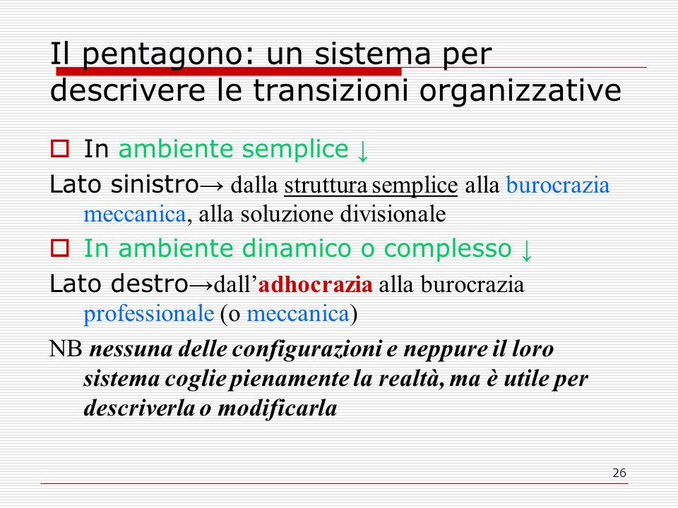 26 Il pentagono: un sistema per descrivere le transizioni organizzative  In ambiente semplice ↓ Lato sinistro → dalla struttura semplice alla burocra