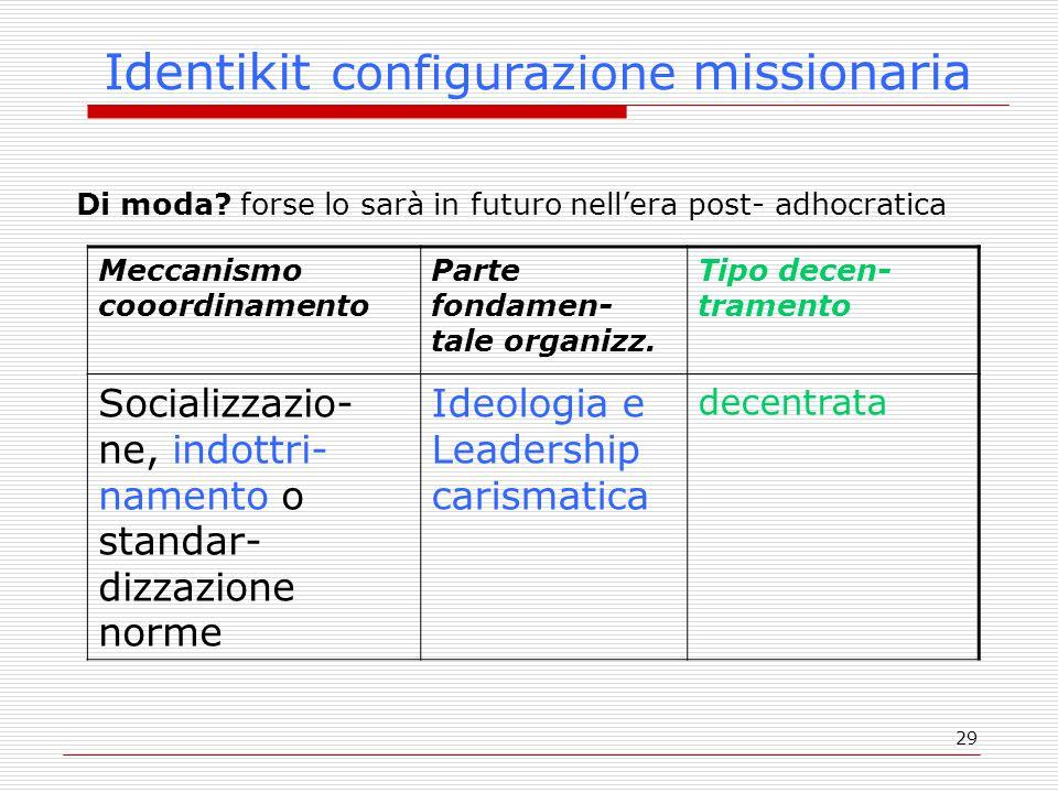 29 Identikit configurazione missionaria Di moda? forse lo sarà in futuro nell'era post- adhocratica Meccanismo cooordinamento Parte fondamen- tale org