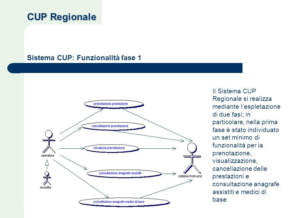 Il Sistema CUP Regionale si realizza mediante l'espletazione di due fasi; in particolare, nella prima fase è stato individuato un set minimo di funzionalità per la prenotazione, visualizzazione, cancellazione delle prestazioni e consultazione anagrafe assistiti e medici di base CUP Regionale Sistema CUP: Funzionalità fase 1