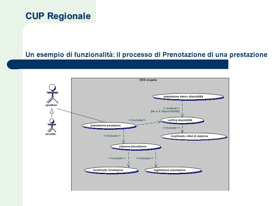 Un esempio di funzionalità: il processo di Prenotazione di una prestazione CUP Regionale