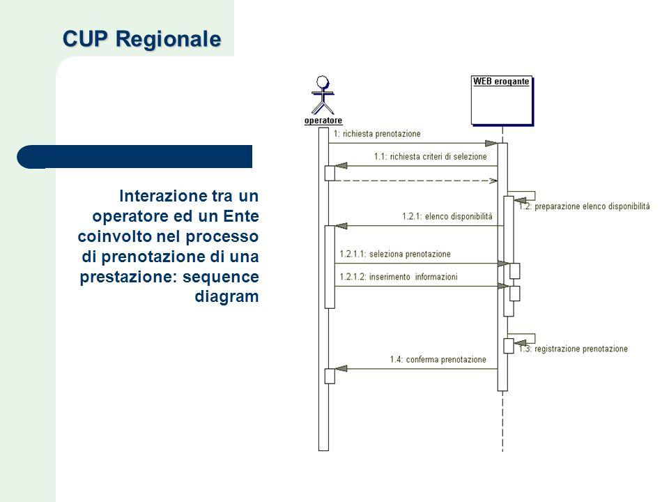 Interazione tra un operatore ed un Ente coinvolto nel processo di prenotazione di una prestazione: sequence diagram