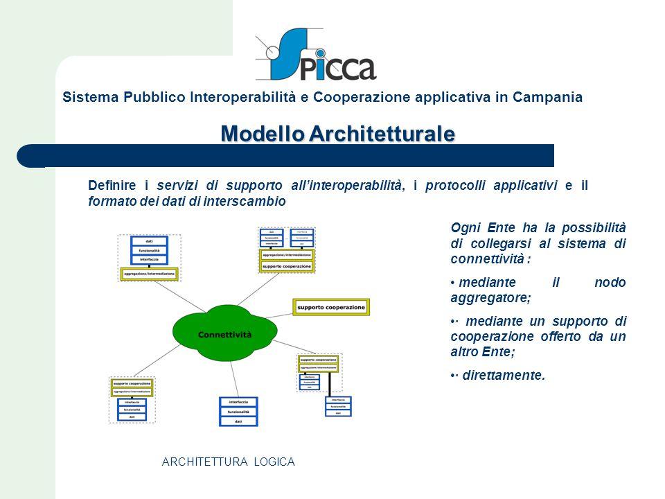Modello Architetturale Definire i servizi di supporto all'interoperabilità, i protocolli applicativi e il formato dei dati di interscambio ARCHITETTUR