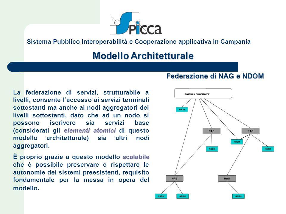 Modello Architetturale Federazione di NAG e NDOM elementi atomici La federazione di servizi, strutturabile a livelli, consente l'accesso ai servizi te