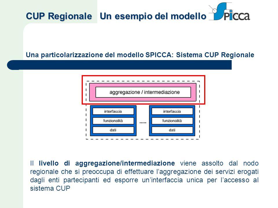 Una particolarizzazione del modello SPICCA: Sistema CUP Regionale Il livello di aggregazione/intermediazione viene assolto dal nodo regionale che si preoccupa di effettuare l'aggregazione dei servizi erogati dagli enti partecipanti ed esporre un'interfaccia unica per l'accesso al sistema CUP CUP Regionale Un esempio del modello