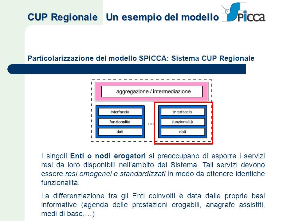 Particolarizzazione del modello SPICCA: Sistema CUP Regionale I singoli Enti o nodi erogatori si preoccupano di esporre i servizi resi da loro disponi