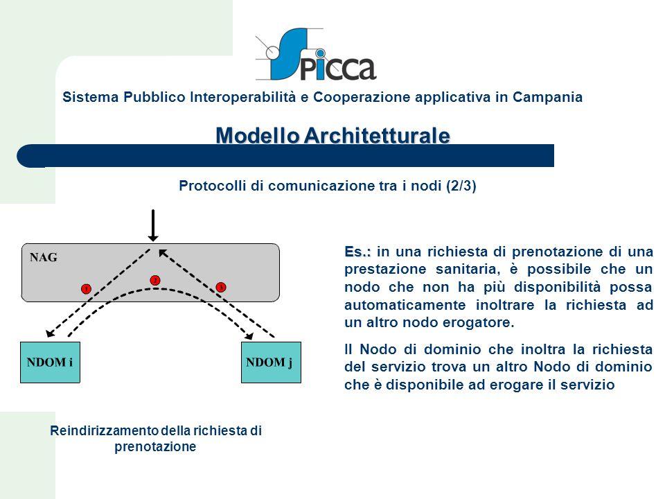 Modello Architetturale Protocolli di comunicazione tra i nodi (2/3) Reindirizzamento della richiesta di prenotazione Es.: Es.: in una richiesta di pre