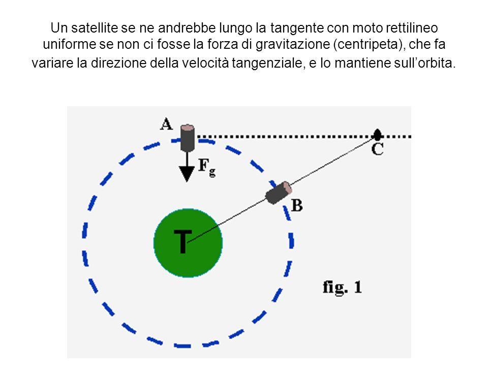 Un satellite se ne andrebbe lungo la tangente con moto rettilineo uniforme se non ci fosse la forza di gravitazione (centripeta), che fa variare la direzione della velocità tangenziale, e lo mantiene sull'orbita.