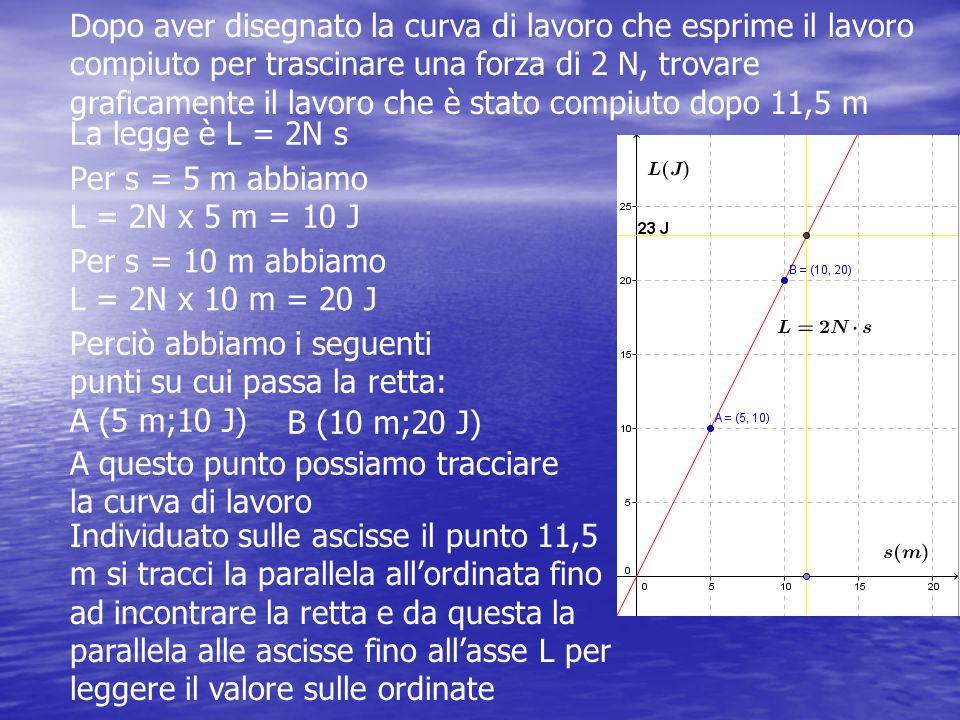 Dopo aver disegnato la curva di lavoro che esprime il lavoro compiuto per trascinare una forza di 2 N, trovare graficamente il lavoro che è stato comp
