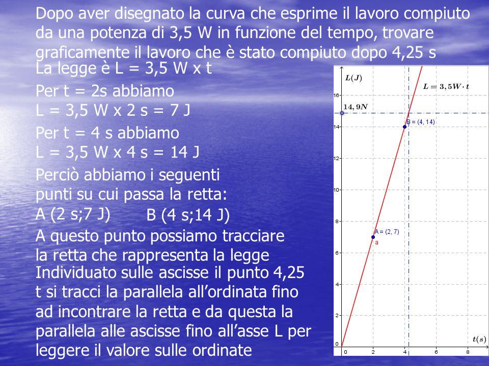 Dopo aver disegnato la curva che esprime il lavoro compiuto da una potenza di 3,5 W in funzione del tempo, trovare graficamente il lavoro che è stato