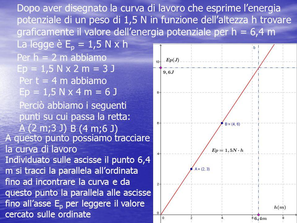 Dopo aver disegnato la curva di lavoro che esprime l'energia potenziale di un peso di 1,5 N in funzione dell'altezza h trovare graficamente il valore