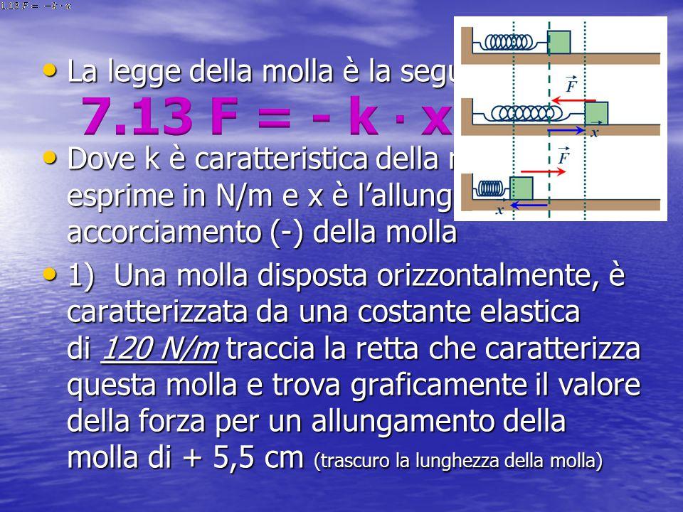 La legge della molla è la seguente: La legge della molla è la seguente: Dove k è caratteristica della molla e si esprime in N/m e x è l'allungamento (