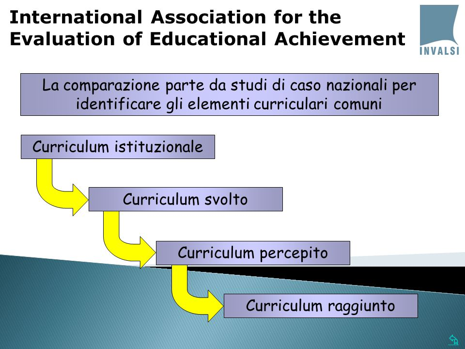  La comparazione parte da studi di caso nazionali per identificare gli elementi curriculari comuni International Association for the Evaluation of Educational Achievement Curriculum svolto Curriculum percepito Curriculum istituzionale Curriculum raggiunto