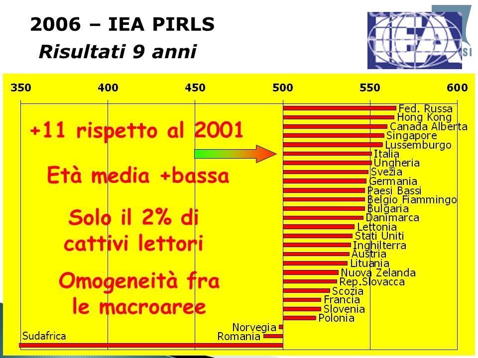  Risultati 9 anni 2006 – IEA PIRLS +11 rispetto al 2001 Età media +bassa Solo il 2% di cattivi lettori Omogeneità fra le macroaree Sudafrica