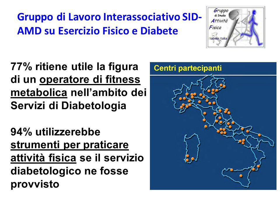 77% ritiene utile la figura di un operatore di fitness metabolica nell'ambito dei Servizi di Diabetologia 94% utilizzerebbe strumenti per praticare attività fisica se il servizio diabetologico ne fosse provvisto Gruppo di Lavoro Interassociativo SID- AMD su Esercizio Fisico e Diabete