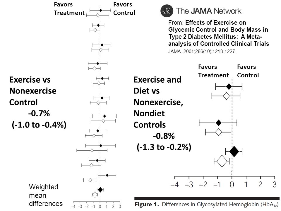 Exercise vs Nonexercise Control -0.7% (-1.0 to -0.4%) Exercise and Diet vs Nonexercise, Nondiet Controls -0.8% (-1.3 to -0.2%) From: Effects of Exerci