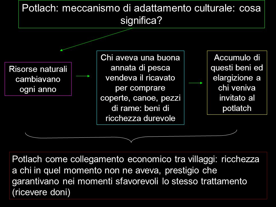 Potlach: meccanismo di adattamento culturale: cosa significa? Risorse naturali cambiavano ogni anno Chi aveva una buona annata di pesca vendeva il ric