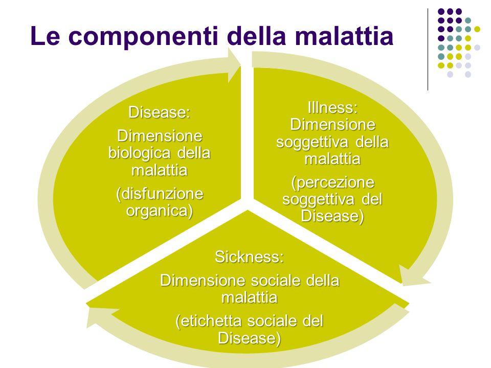 Le componenti della malattia Illness: Dimensione soggettiva della malattia (percezione soggettiva del Disease) Sickness: Dimensione sociale della mala