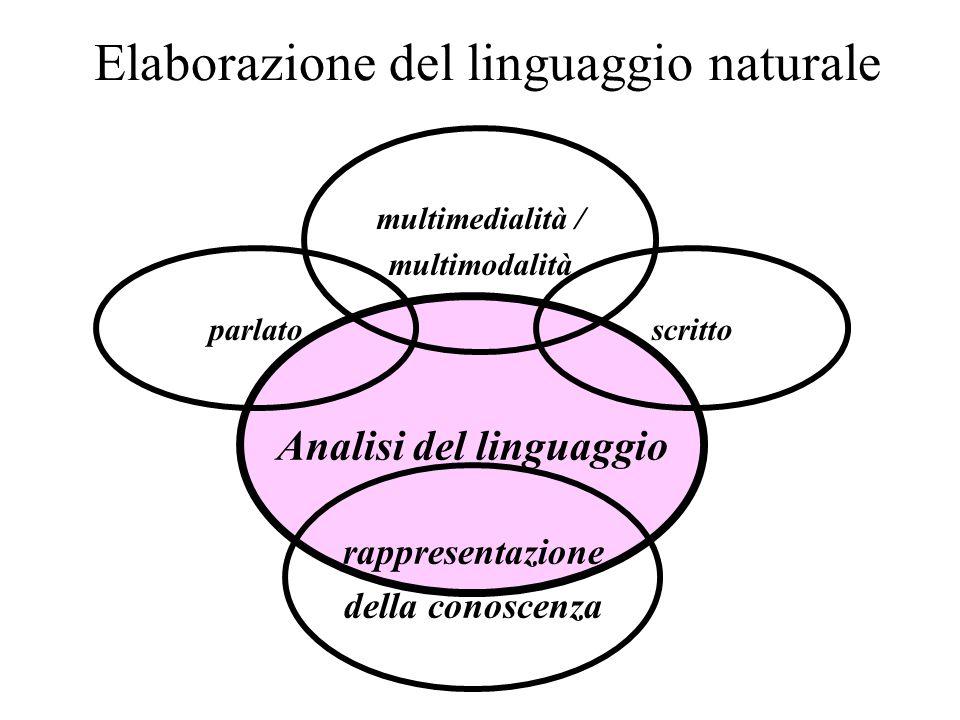 Elaborazione del linguaggio naturale Analisi del linguaggio multimedialità / multimodalità scrittoparlato rappresentazione della conoscenza