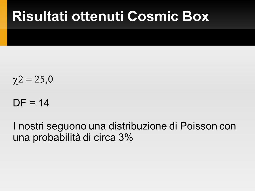Risultati ottenuti Cosmic Box  DF = 14 I nostri seguono una distribuzione di Poisson con una probabilità di circa 3%
