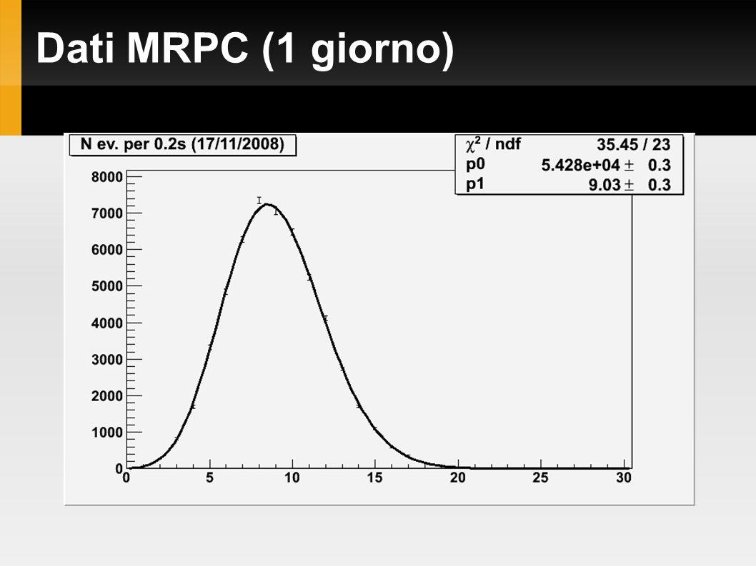 Dati MRPC (1 giorno)