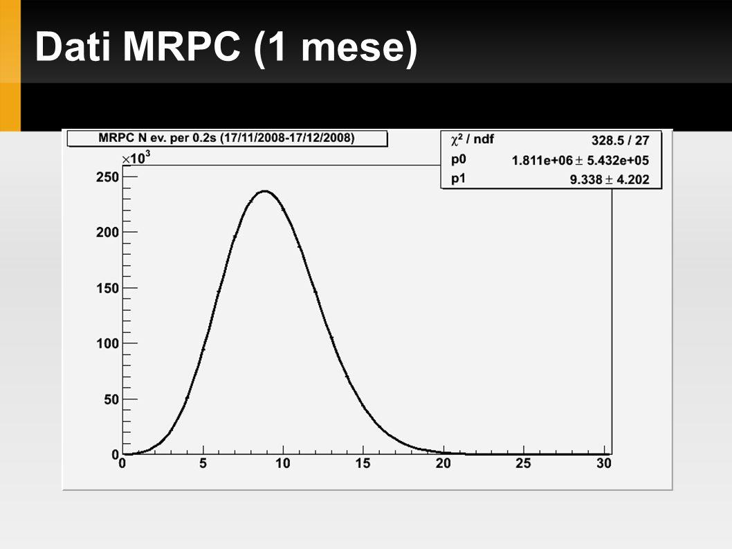 Dati MRPC (1 mese)