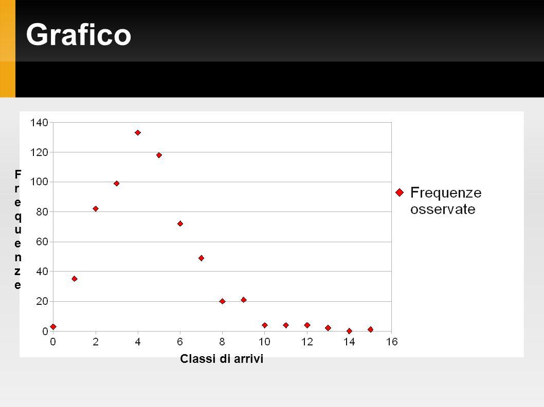 Grafico Classi di arrivi FrequenzeFrequenze