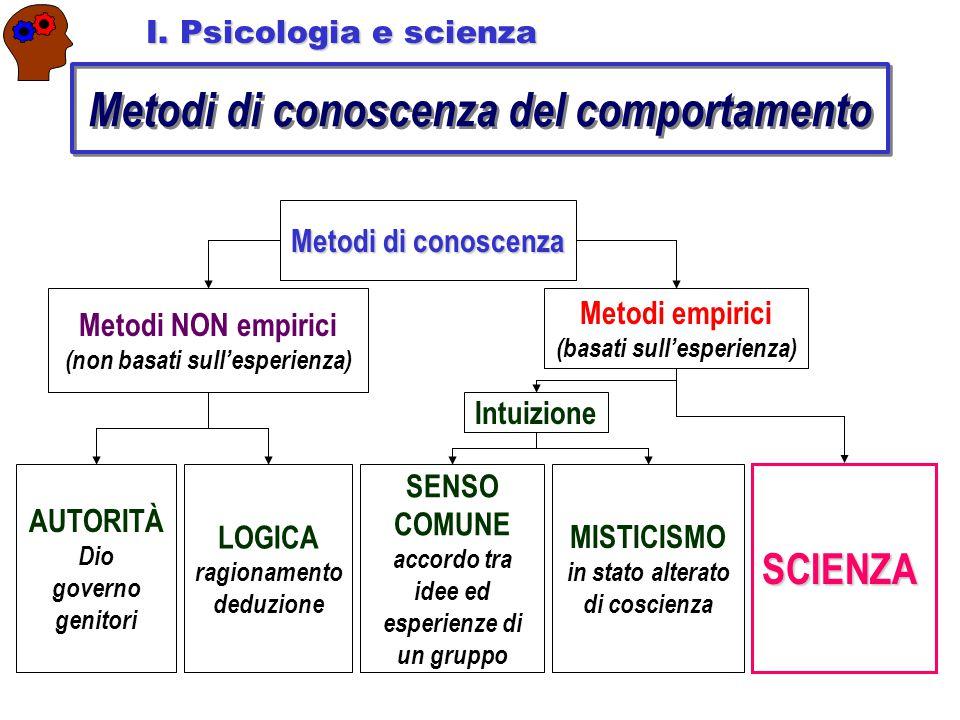 Metodi di conoscenza del comportamento Metodi di conoscenza Metodi NON empirici (non basati sull'esperienza) Metodi empirici (basati sull'esperienza)