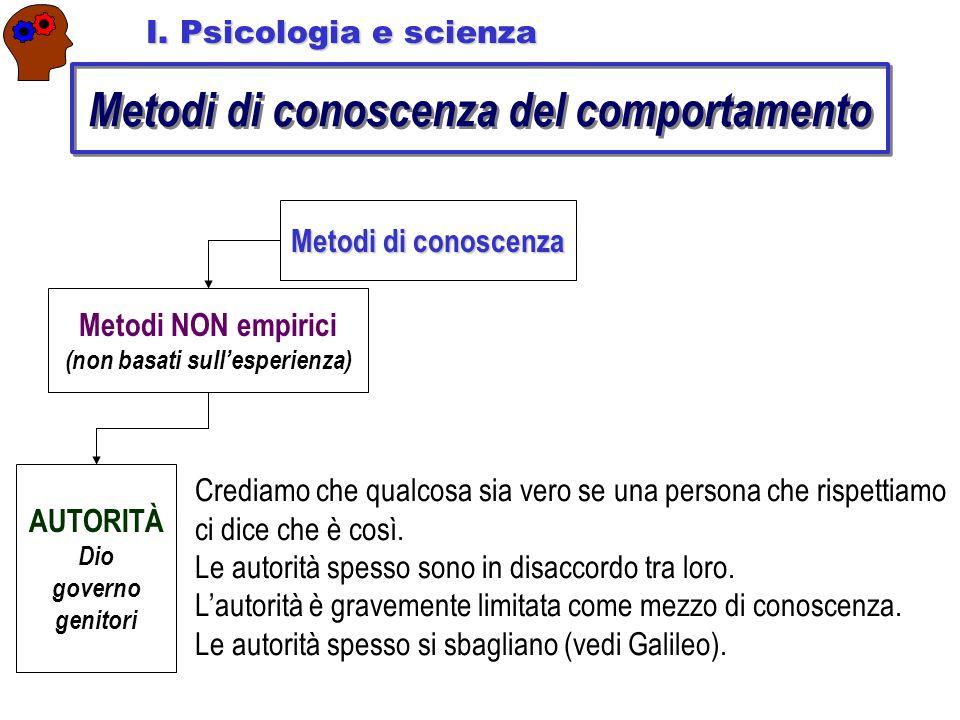 Metodi di conoscenza del comportamento Metodi di conoscenza Metodi NON empirici (non basati sull'esperienza) AUTORITÀ Dio governo genitori I.