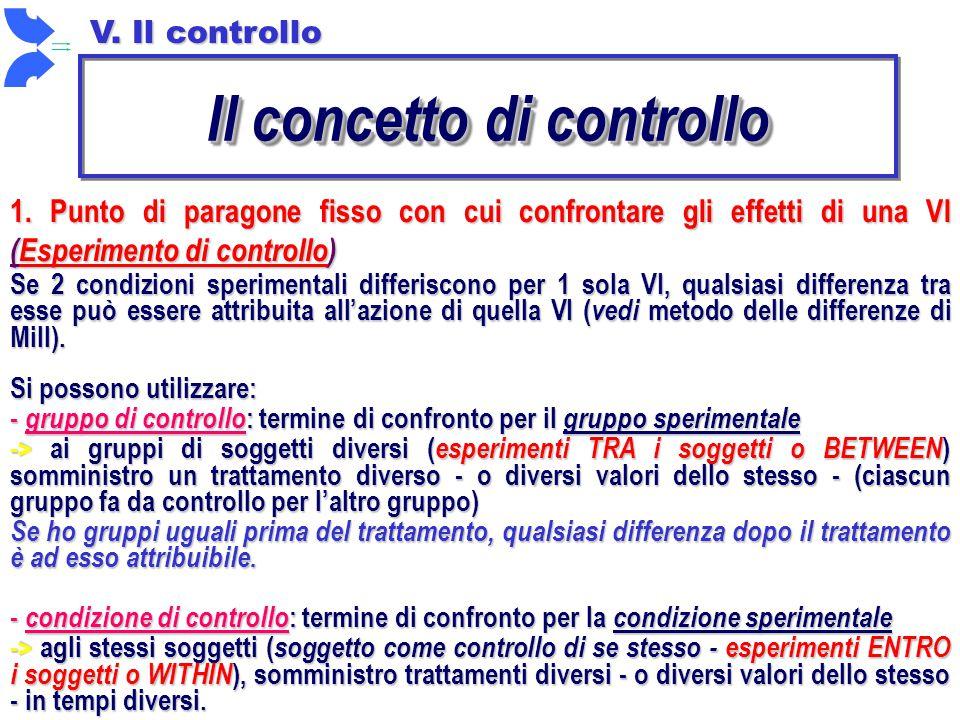 Il concetto di controllo 1. Punto di paragone fisso con cui confrontare gli effetti di una VI (Esperimento di controllo) V. Il controllo Se 2 condizio