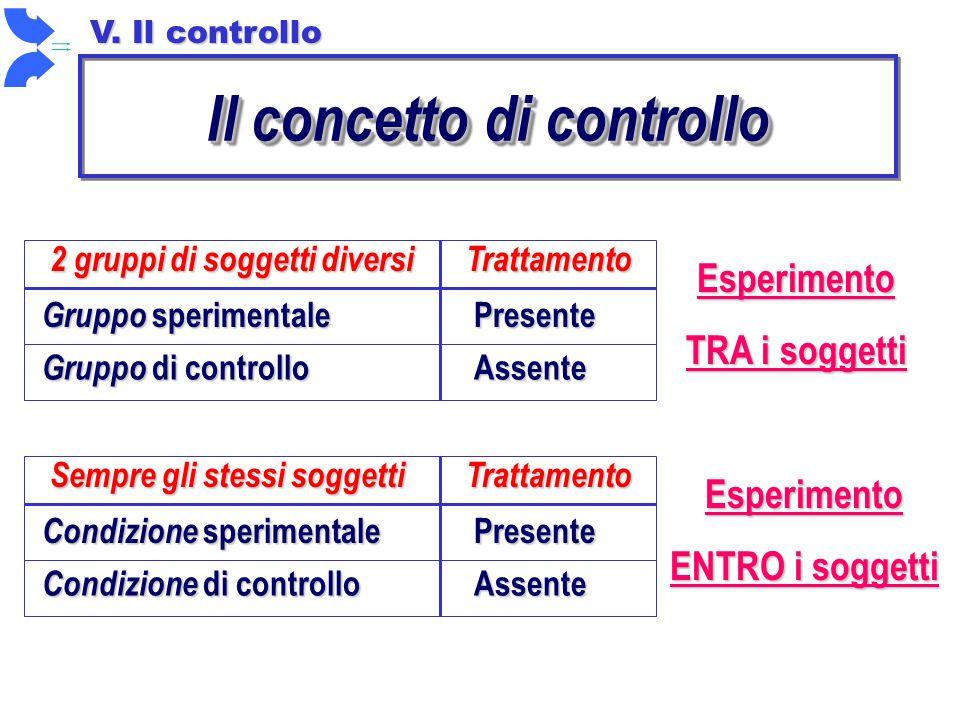 Il concetto di controllo Trattamento 2 gruppi di soggetti diversi Gruppo sperimentale Gruppo di controllo Presente Assente Esperimento TRA i soggetti Trattamento Sempre gli stessi soggetti Condizione sperimentale Condizione di controllo Presente Assente Esperimento ENTRO i soggetti V.