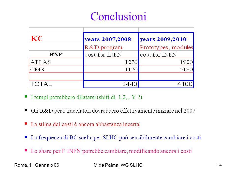 Roma, 11 Gennaio 06M de Palma, WG SLHC14 Conclusioni  I tempi potrebbero dilatarsi (shift di 1,2,..