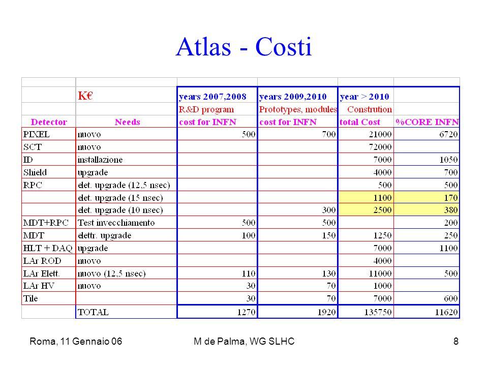 Roma, 11 Gennaio 06M de Palma, WG SLHC8 Atlas - Costi