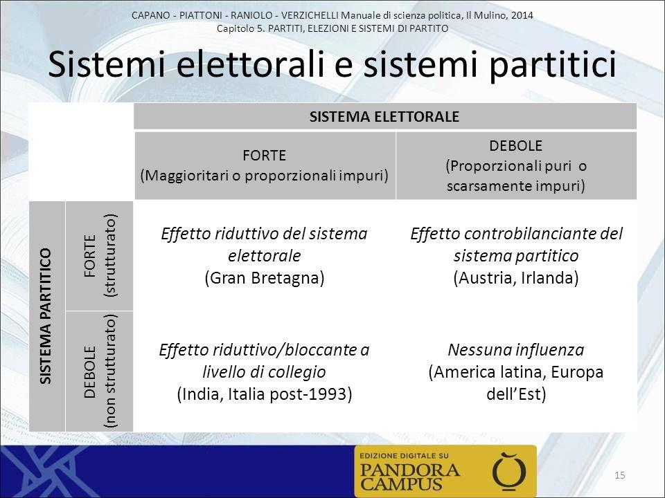 CAPANO - PIATTONI - RANIOLO - VERZICHELLI Manuale di scienza politica, Il Mulino, 2014 Capitolo 5. PARTITI, ELEZIONI E SISTEMI DI PARTITO Sistemi elet