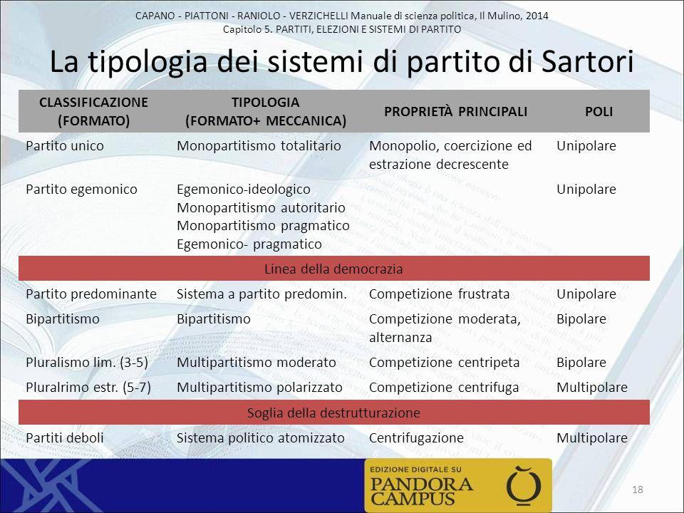 CAPANO - PIATTONI - RANIOLO - VERZICHELLI Manuale di scienza politica, Il Mulino, 2014 Capitolo 5. PARTITI, ELEZIONI E SISTEMI DI PARTITO La tipologia