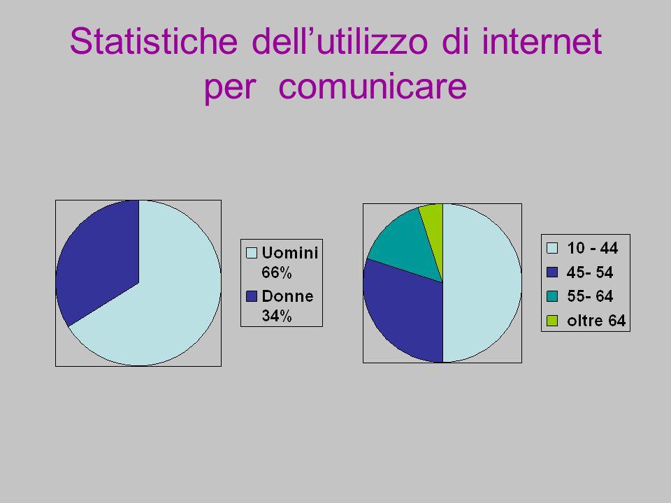 Statistiche dell'utilizzo di internet per comunicare