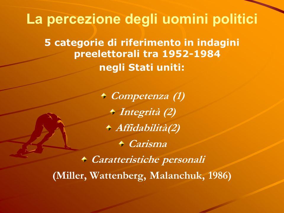 La percezione degli uomini politici 5 categorie di riferimento in indagini preelettorali tra 1952-1984 negli Stati uniti: Competenza (1) Integrità (2)