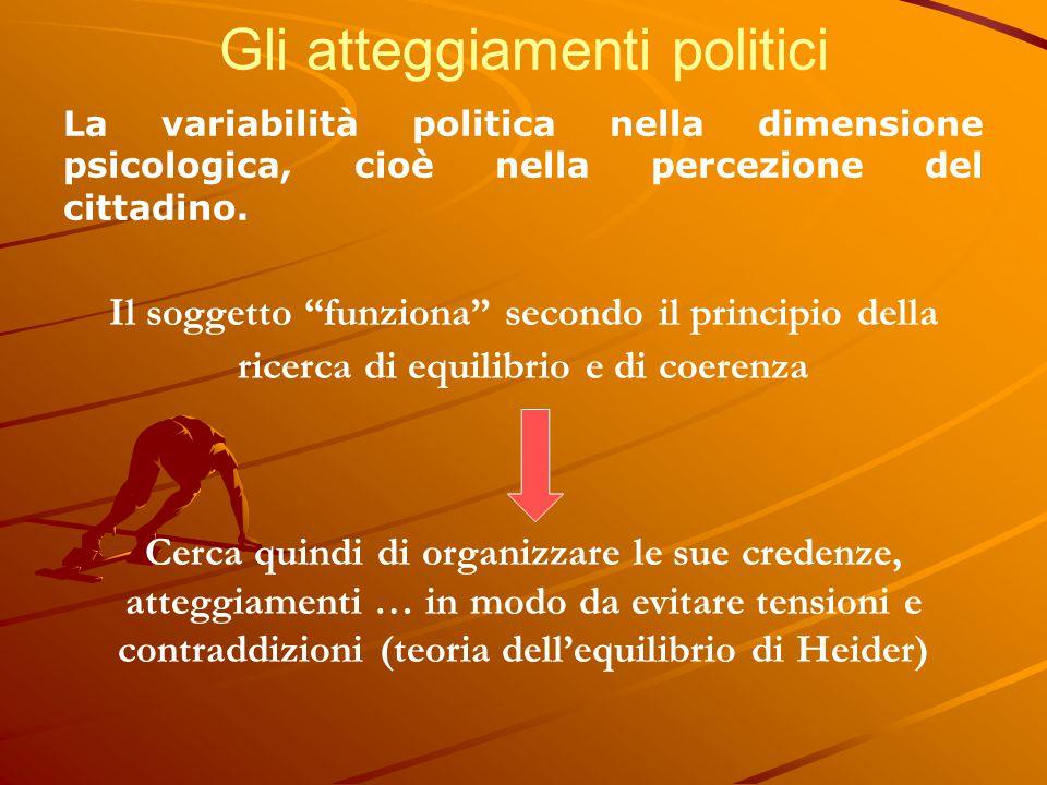 """Gli atteggiamenti politici La variabilità politica nella dimensione psicologica, cioè nella percezione del cittadino. Il soggetto """"funziona"""" secondo i"""