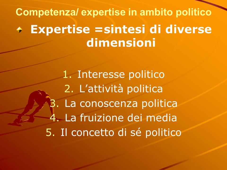 Competenza/ expertise in ambito politico Expertise =sintesi di diverse dimensioni 1. 1.Interesse politico 2. 2.L'attività politica 3. 3.La conoscenza