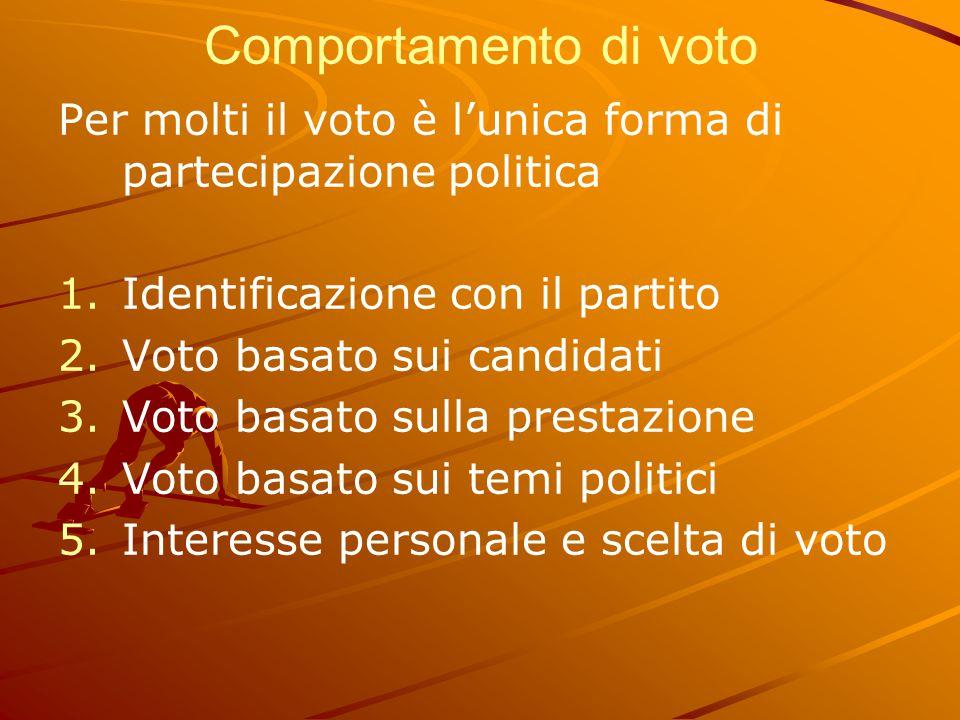 Comportamento di voto Per molti il voto è l'unica forma di partecipazione politica 1. 1.Identificazione con il partito 2. 2.Voto basato sui candidati