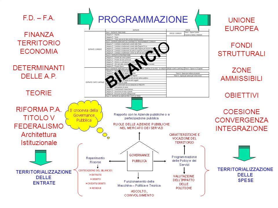 CONOSCERE PER PROGRAMMARE F.D. – F.A. FINANZA TERRITORIO ECONOMIA DETERMINANTI DELLE A.P.