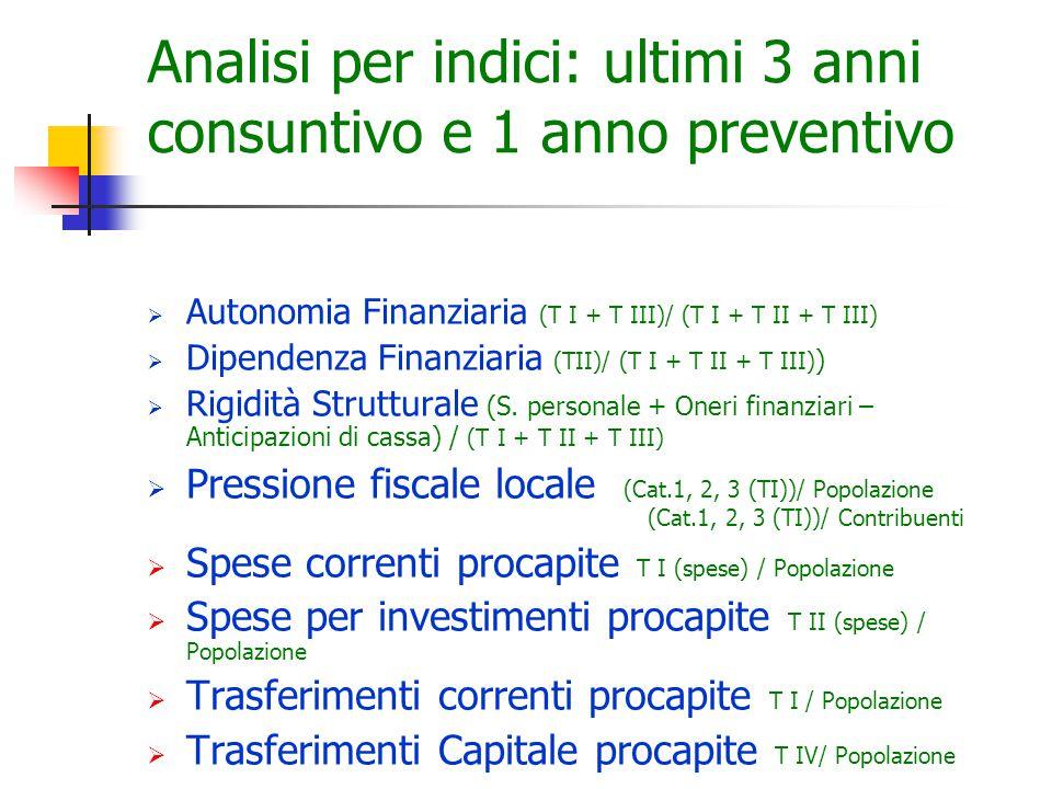Analisi per indici: ultimi 3 anni consuntivo e 1 anno preventivo  Autonomia Finanziaria (T I + T III)/ (T I + T II + T III)  Dipendenza Finanziaria (TII)/ (T I + T II + T III) )  Rigidità Strutturale (S.