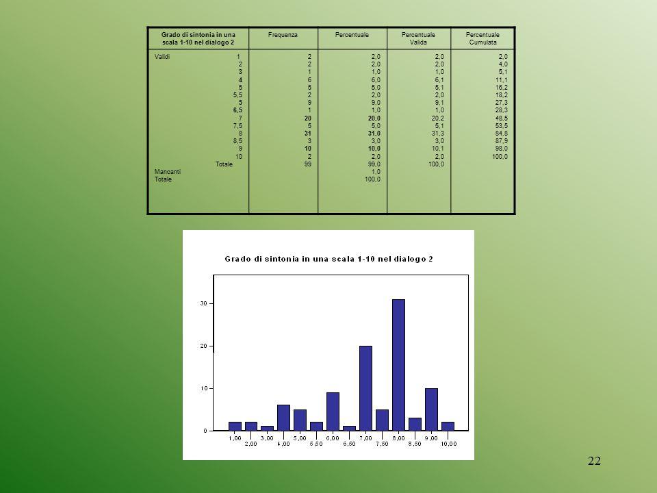 22 Grado di sintonia in una scala 1-10 nel dialogo 2 FrequenzaPercentualePercentuale Valida Percentuale Cumulata Validi 1 2 3 4 5 5,5 5 6,5 7 7,5 8 8,