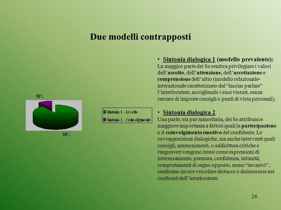 26 Due modelli contrapposti Sintonia dialogica 1 (modello prevalente): La maggior parte dei Ss sembra privilegiare i valori dell'ascolto, dell'attenzi