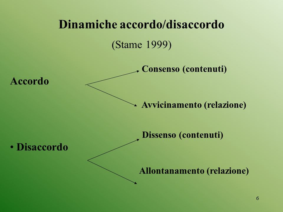 6 (Stame 1999) Consenso (contenuti) Accordo Avvicinamento (relazione) Dissenso (contenuti) Disaccordo Allontanamento (relazione) Dinamiche accordo/dis