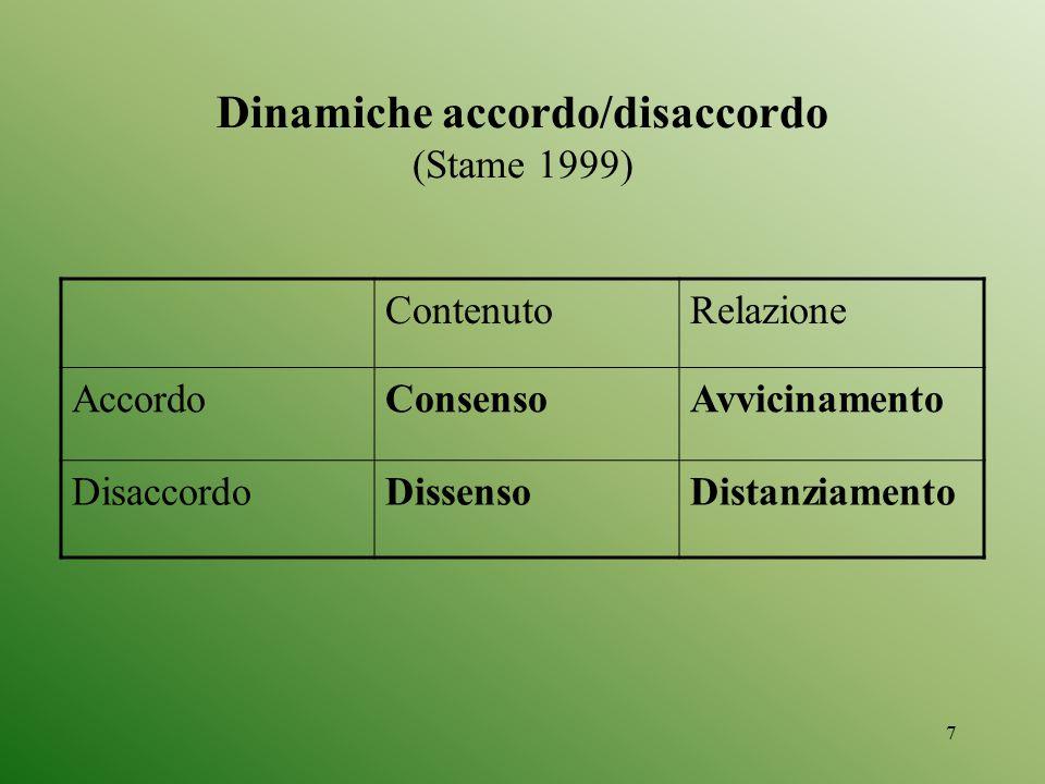 8 Due interlocutori possono essere: - in totale accordo: 1) consenso + avvicinamento - in totale disaccordo: 2) dissenso + distanziamento - in parziale accordo o disaccordo: 3) (consenso + distanziamento) 4) (dissenso + avvicinamento)[1] In altri termini (Watzlawick, Beavin 1967), è possibile per due comunicanti: 1.