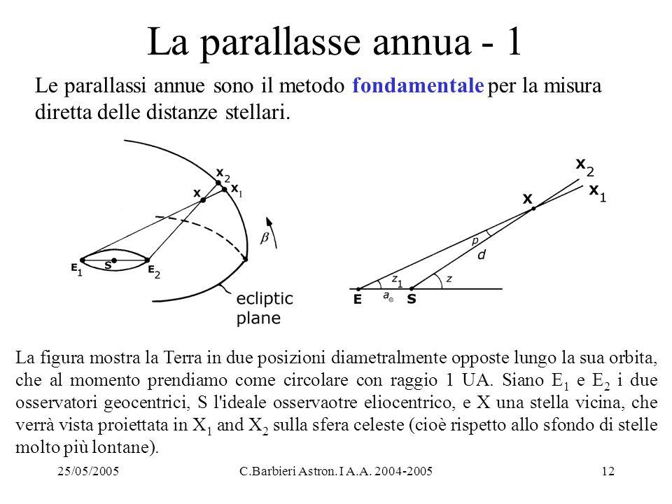 25/05/2005C.Barbieri Astron. I A.A. 2004-200512 La parallasse annua - 1 Le parallassi annue sono il metodo fondamentale per la misura diretta delle di