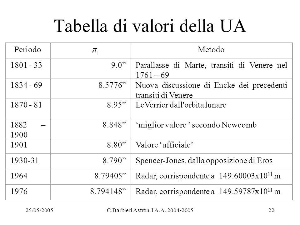 """25/05/2005C.Barbieri Astron. I A.A. 2004-200522 Tabella di valori della UA Periodo Metodo 1801 - 339.0""""Parallasse di Marte, transiti di Venere nel 176"""