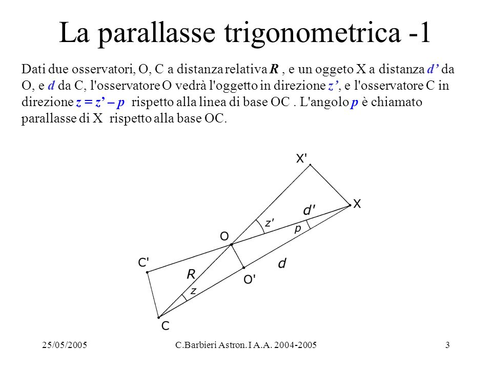 25/05/2005C.Barbieri Astron. I A.A. 2004-20053 La parallasse trigonometrica -1 Dati due osservatori, O, C a distanza relativa R, e un oggeto X a dista