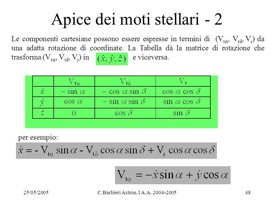25/05/2005C.Barbieri Astron. I A.A. 2004-200548 Apice dei moti stellari - 2 Le componenti cartesiane possono essere espresse in termini di (V t , V t